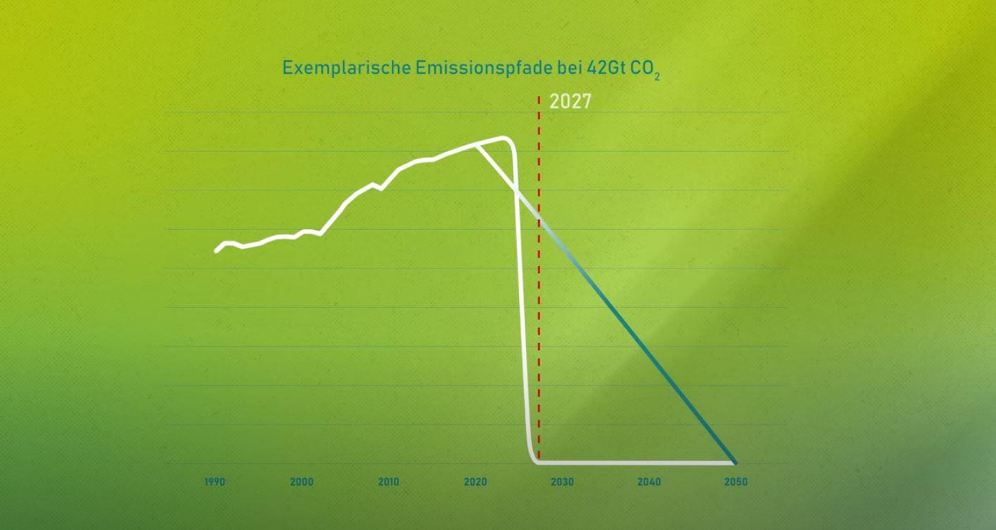 Exemplarische Emissionspfade
